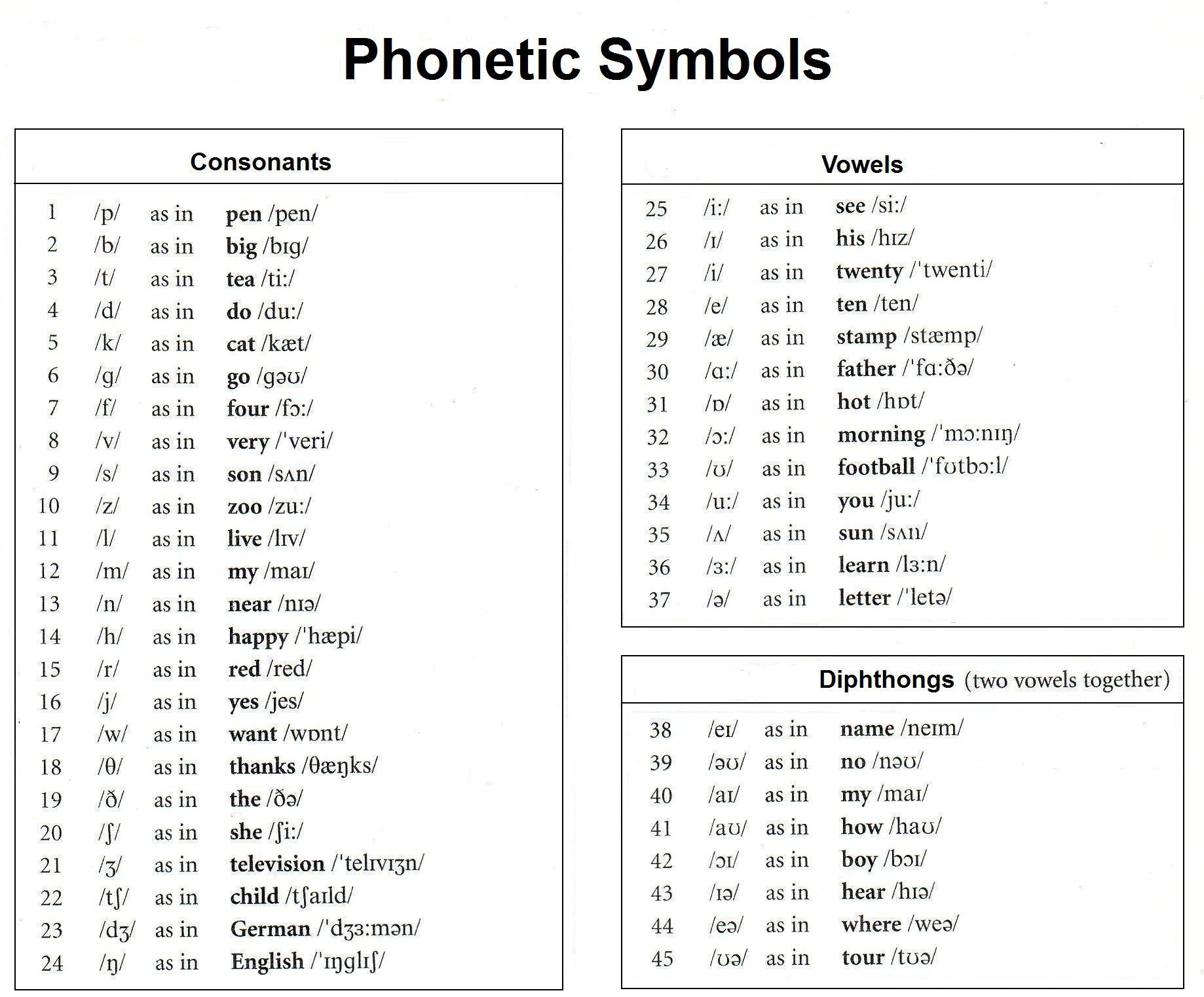English+Phonetic+Alphabet The English Phonetic Alphabet